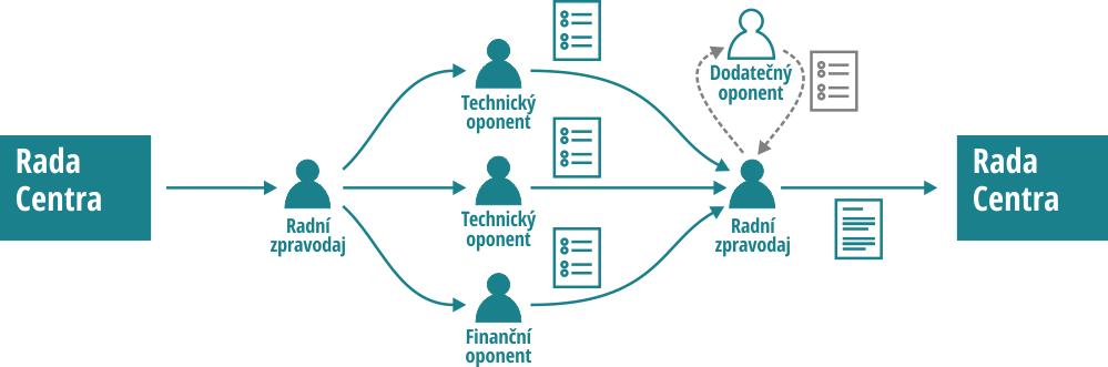 Hodnotící proces návrhů dílčích projektů